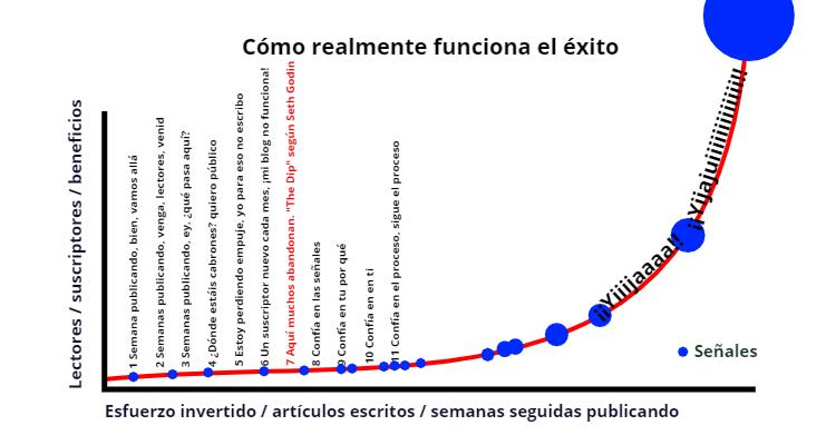 como realmente funciona el exito y el crecimiento de un blog