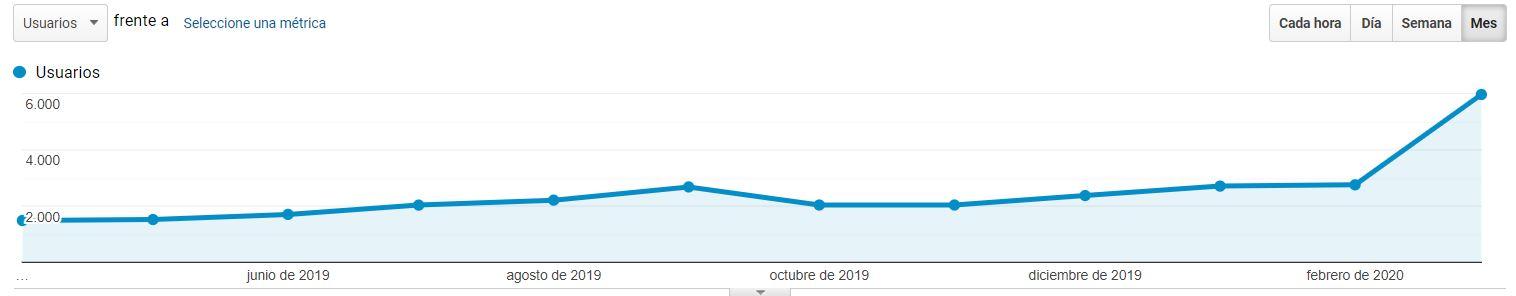 crecimiento exponencial google analitycs